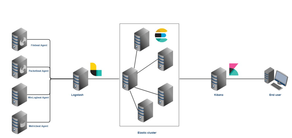 ELK stack architecture1